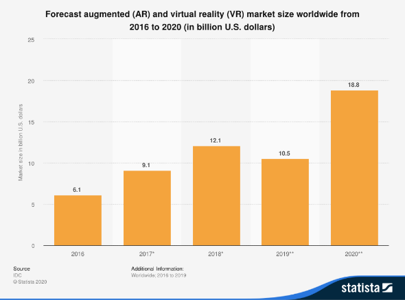 AUGMENTED REALITY APP IN TEXAS Stats