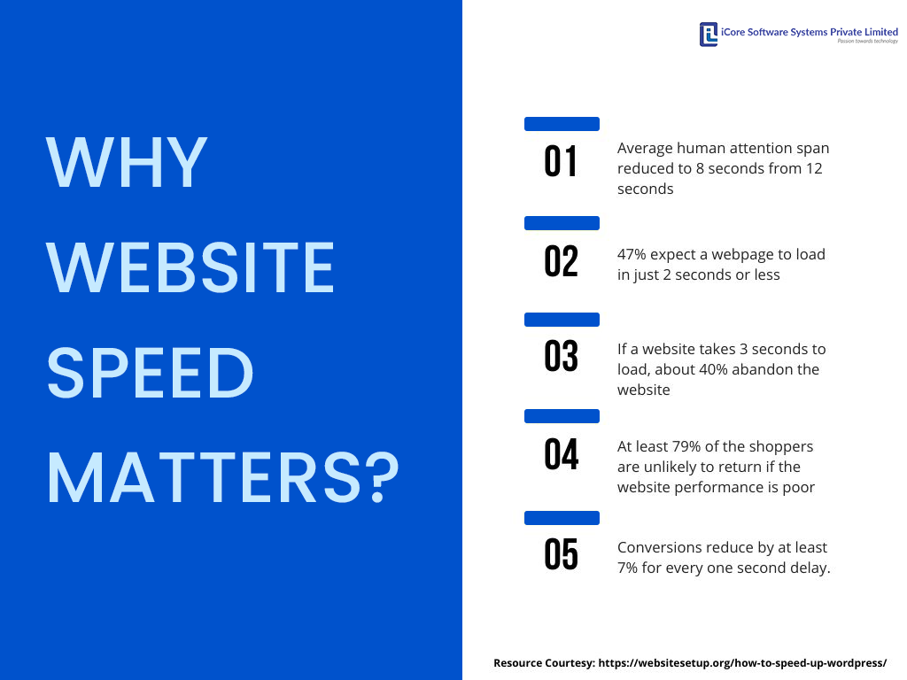 Why Website speed matters ?